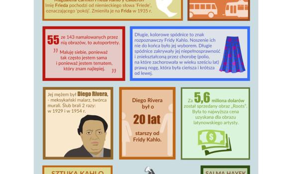infografika Frida Kahlo
